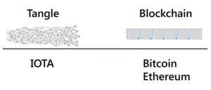 Verwickelt: Das BlockDAG/Tangle-Protokoll verspricht Quantum-resistenz dank einer neuen Topologie der Transaktionsaufzeichnung