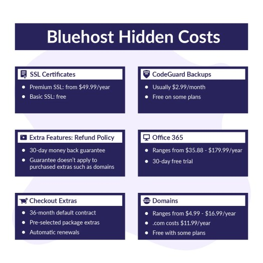 bluehost hidden costs graphic