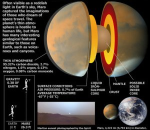 7 FUN FACTS ABOUT MARS