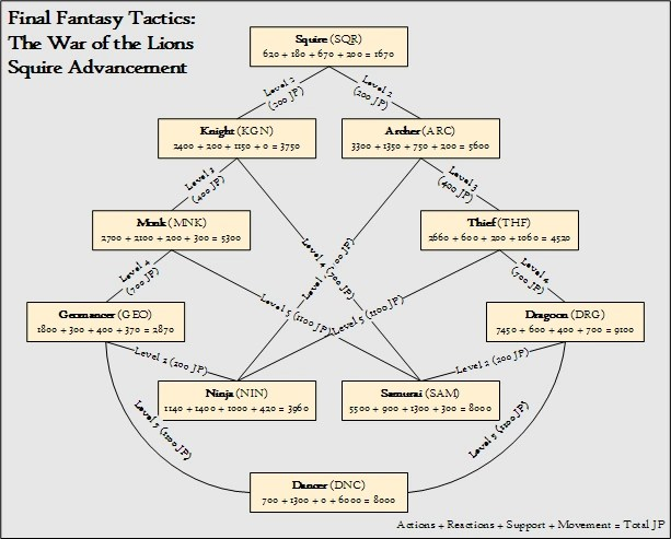 Final Fantasy Free Wallpaper Final Fantasy Tactics Job Tree