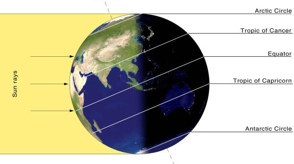 Durante il solstizio d'estate lungo il Tropico del Cancro il sole sale fino ad essere direttamente perpendicolare ad un osservatore durante il mezzogiorno astronomico (foto: Nasa)