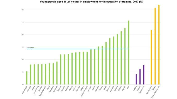 (Fonte: Eurostat)