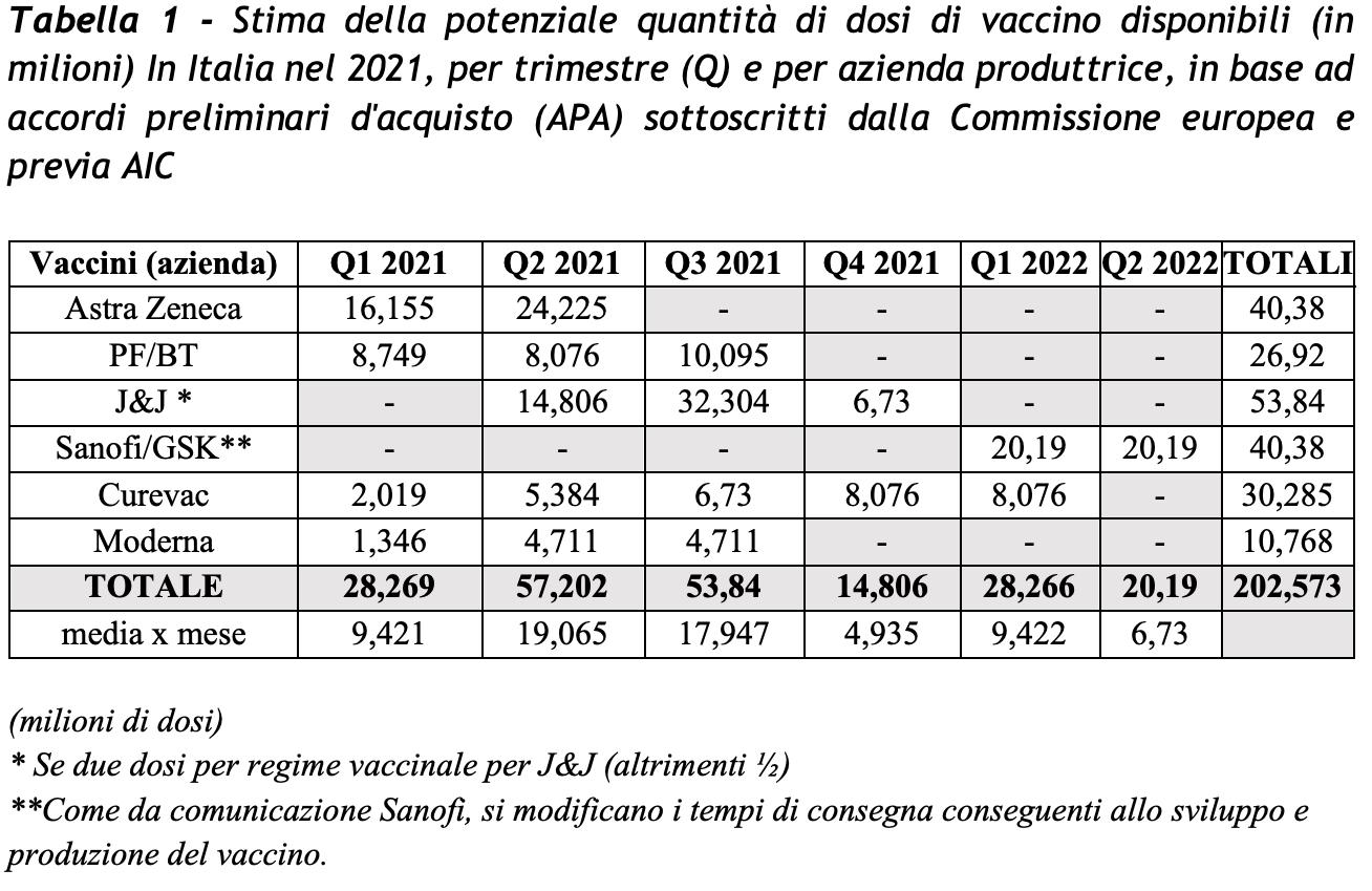 5 cose da sapere sul vaccino anti covid