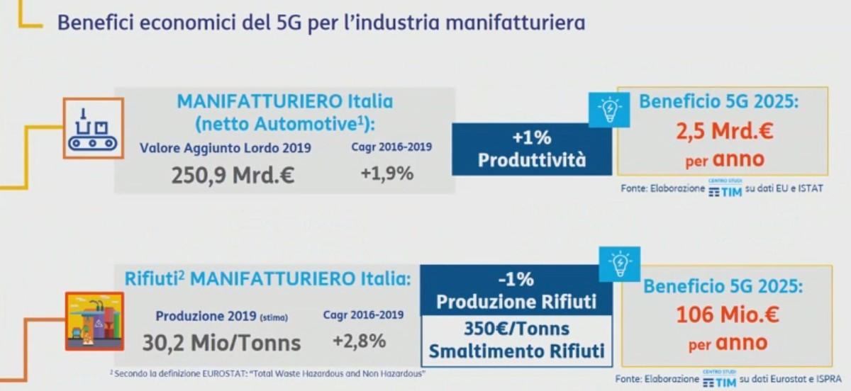 5g manifatturiero