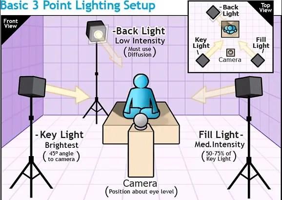 lighting tips for vlogging how to light