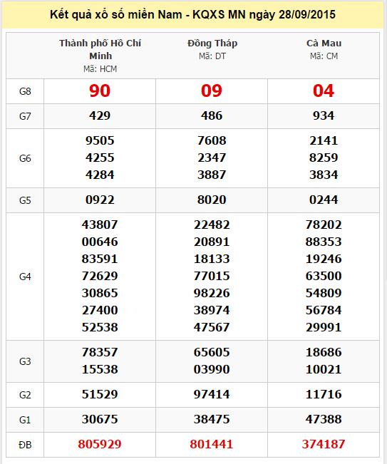 Dự đoán KQXSMN - Xổ số miền Nam hôm nay thứ 3 ngày 29-09-2015