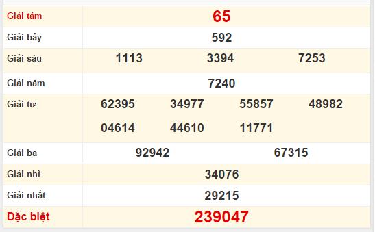 Quay thử kết quả xổ số Bình Định ngày 21/01/2016