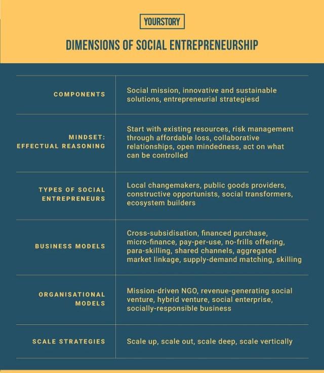 types of social entrepreneurship ppt types of social entrepreneurship ventures 3 types of social entrepreneurship