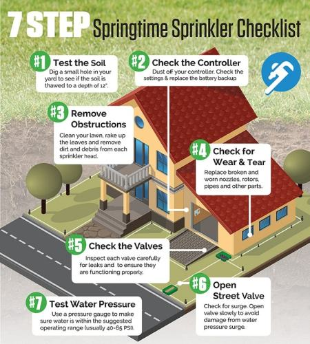 sprinkler maintenance checklist infographic