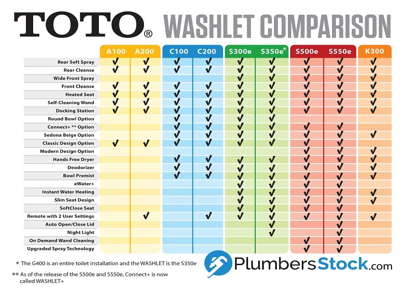 New TOTO S500e & S550e WASHLETs (Infographic) - PlumbersStock Blog