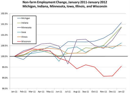 Midwest nonfarm employment