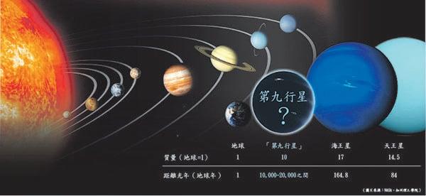 第九大行星身份再掀熱議|大紀元時報 香港|獨立敢言的良心媒體
