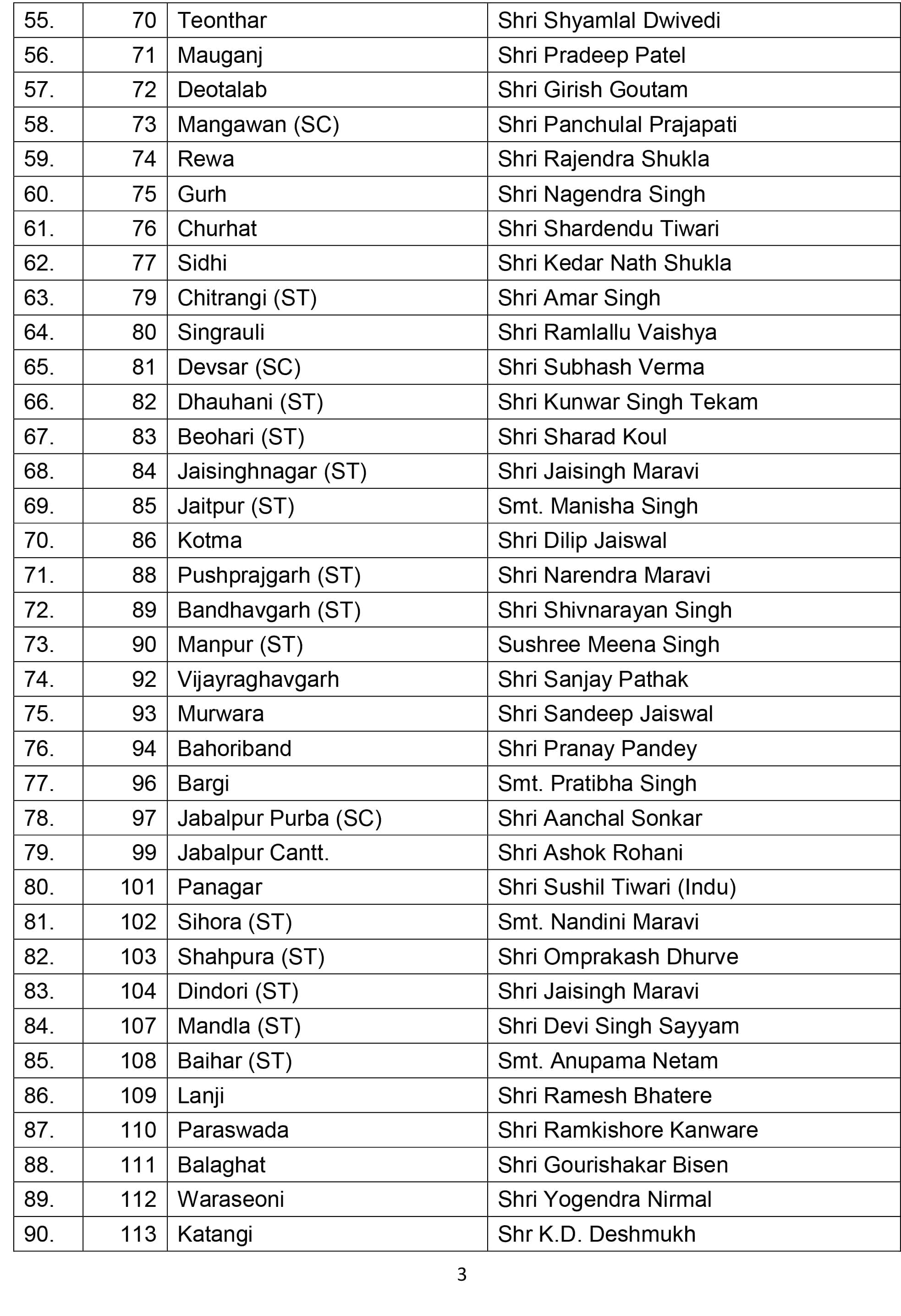 Mp Election Bjp Releases First List Of 177