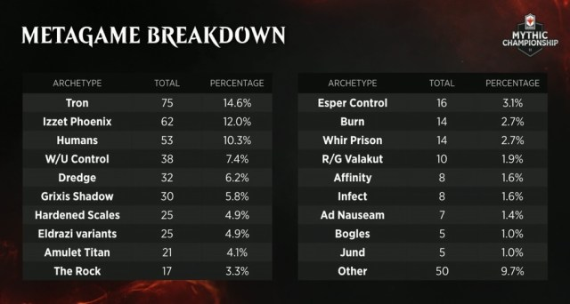 Image result for mythic champion deck percentage