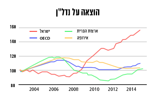 (מקור: OECD)