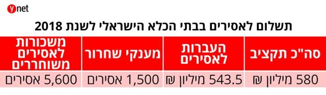 תשלום לאסירים בבתי הכלא הישראלי לשנת 2018 ()