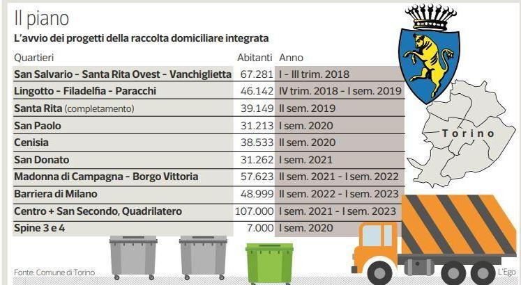 Torino Raccolta Differenziata Estesa A Tutti I Quartieri