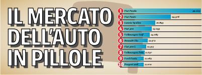 Nell'infografica interattiva di Carlo Lodolini tutti i numeri dell'industria dell'automobile in Italia e in Europa (dati primo quadrimestre 2013)