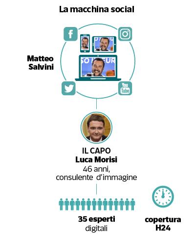 Matteo Salvini e «La Bestia»: come catturare 4 milioni di fan sui social | Milena Gabanelli - Corriere.it