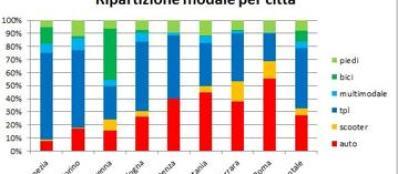 L'uso dei diversi mezzi nelle otto  città campione