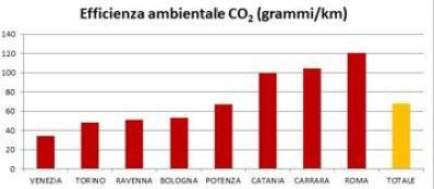 L'inquinamento misurato in C02