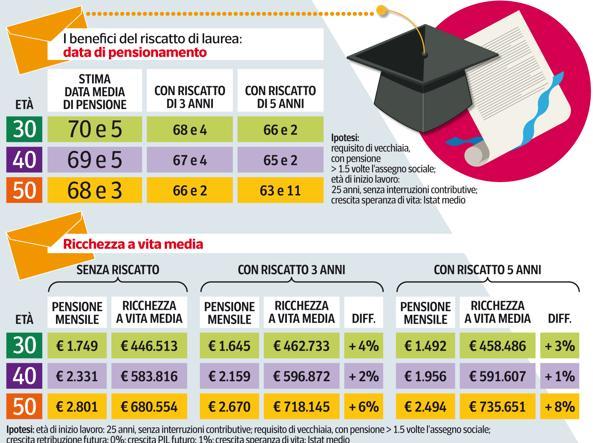 Business case - Riscatto della laurea anticipato