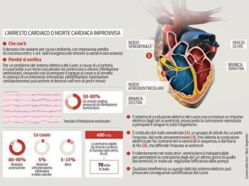 Risultati immagini per morte cardiaca improvvisa