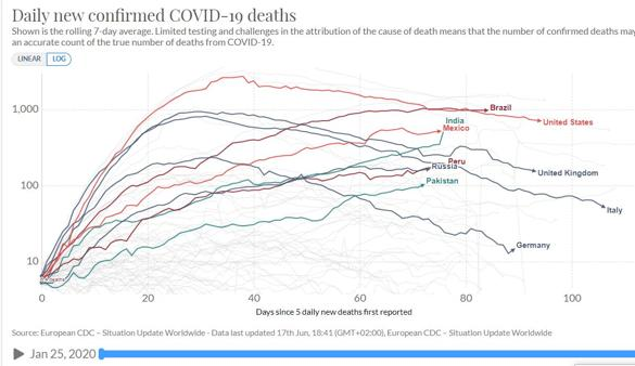TABLE 4 - daily deaths