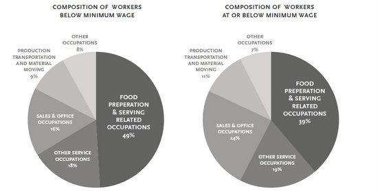 workers at or below minimum wage
