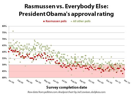 Rasmussen vs. Everybody Else