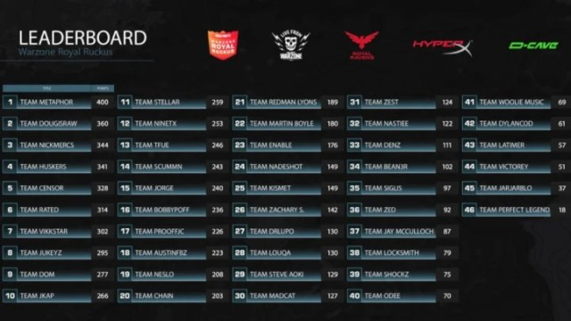 Warzone Royal Ruckus Leaderboard is set after Day 1, but expect some movement after Friday kicks off.