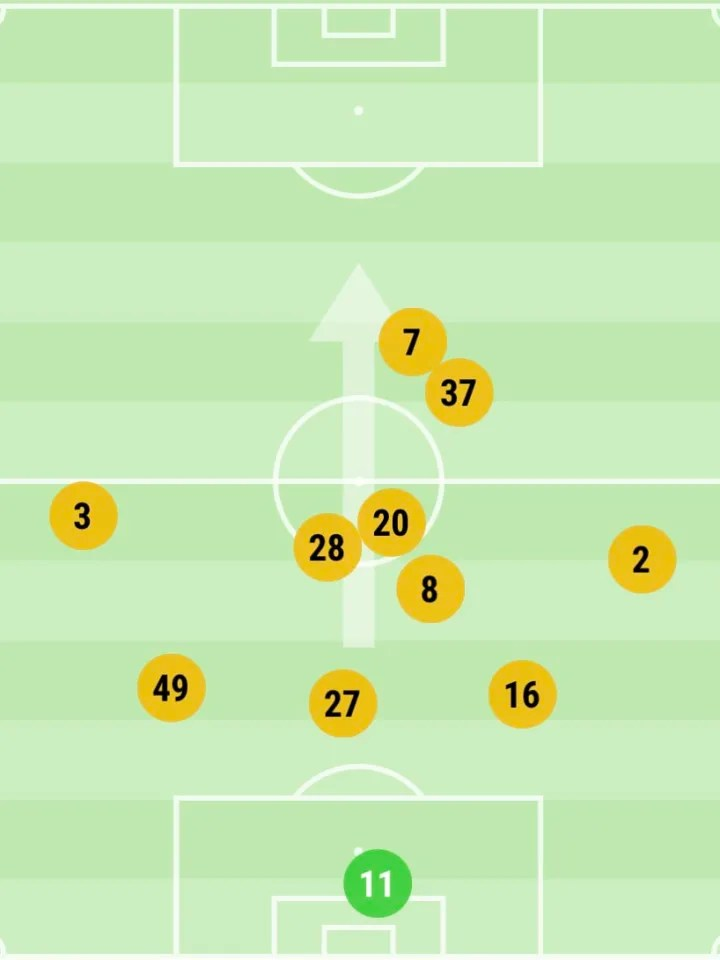 Wolves average positions against Manchester United