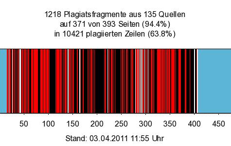 Guttenberg Plagiate (Barcode)