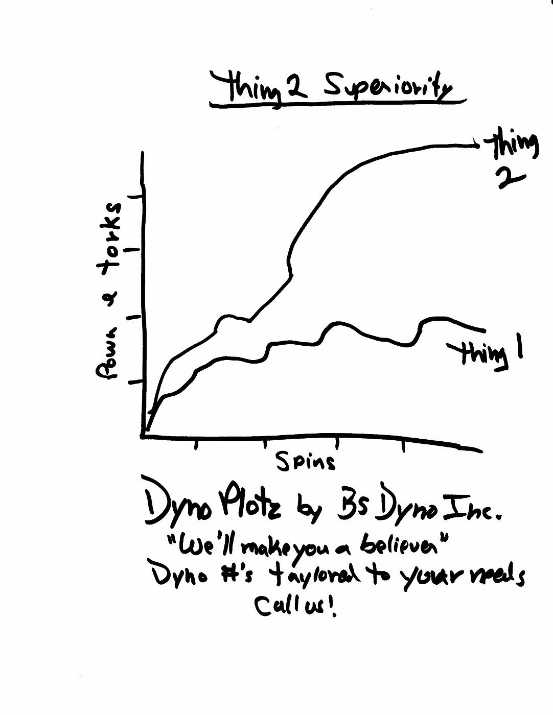 Engine Output Graph