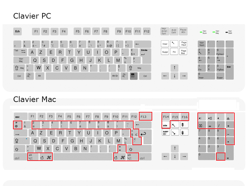 raccourcis clavier mac et pc