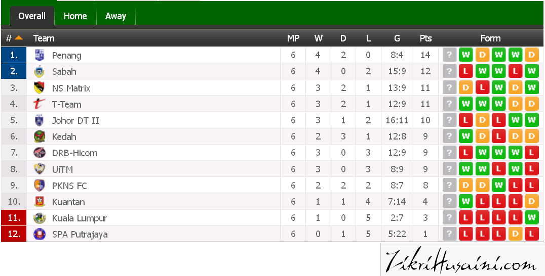 carta liga perdana 2015, kedudukan terkini liga perdana 2015,