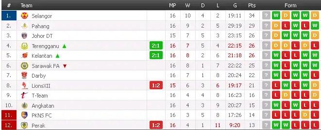 kedudukan terkini carta liga super 17 mei 2014, carta liga super 2014 , kedudukan terkini liga super 17 may 2014, gambar carta terkini liga super 17 mei 2014,