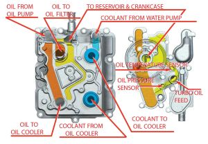 Which remote oil cooler?  Page 32  Ford Powerstroke