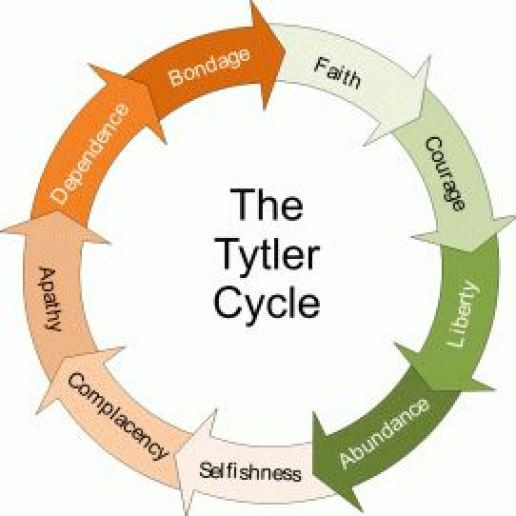 Stockholm Syndrome and the Tytler Cycle