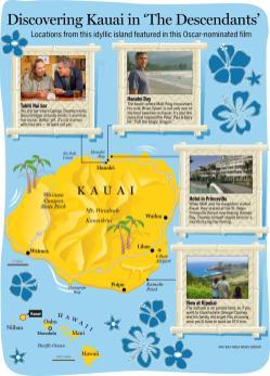 Descendents-Kauai_Locations