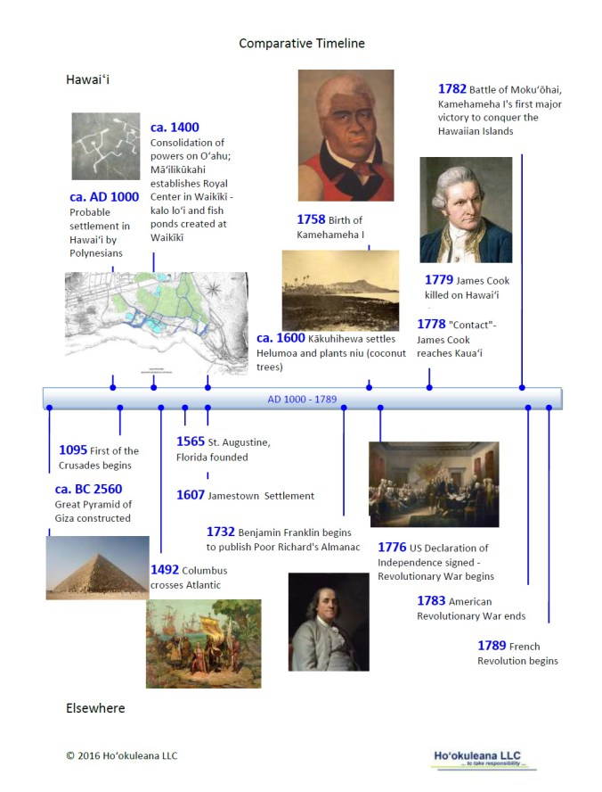 timeline-1000-1780s