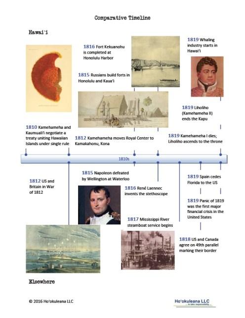 timeline-1810s