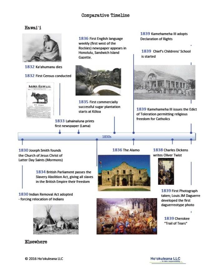 Timeline-1830s