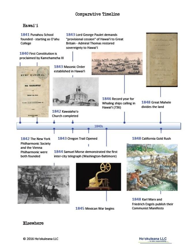 Timeline-1840s