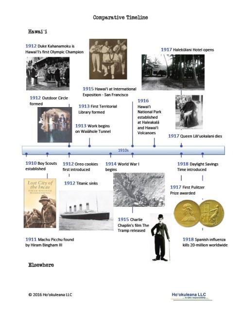 Timeline-1910s