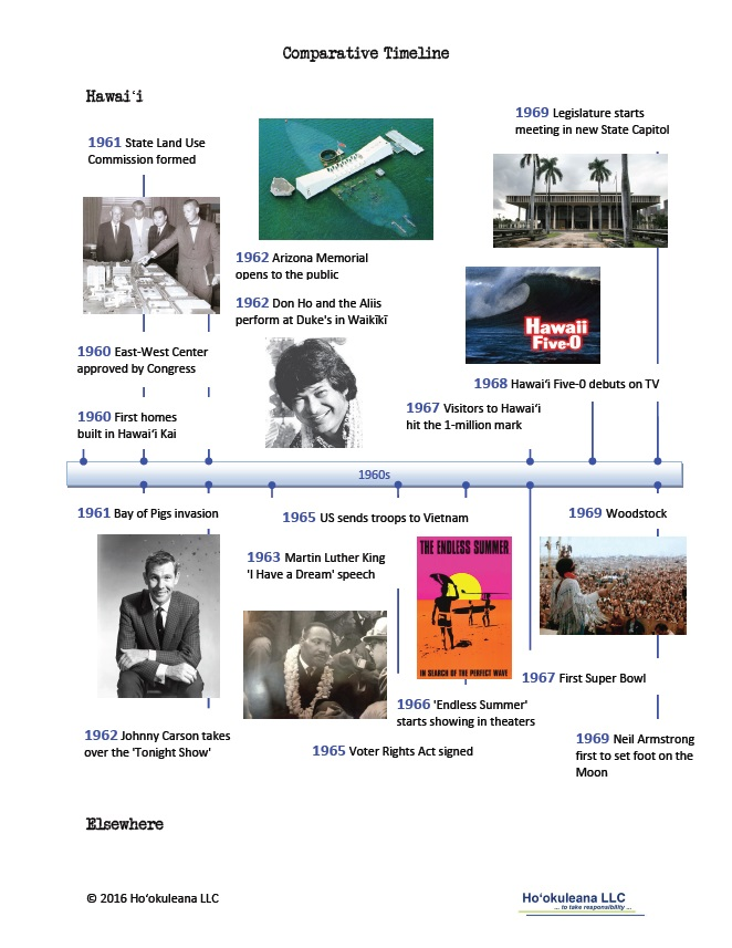 Timeline-1960s