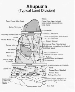 Typical_Ahupuaa_Layout_and_Land_Uses-(UH-DURP)