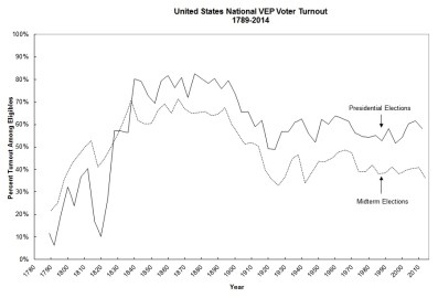 US National Turnout 1789-2014