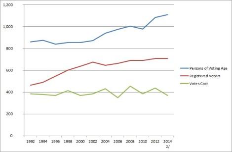 Voting_Age-Registered_Voters-Votes_Cast-1992-2014-DBEDT
