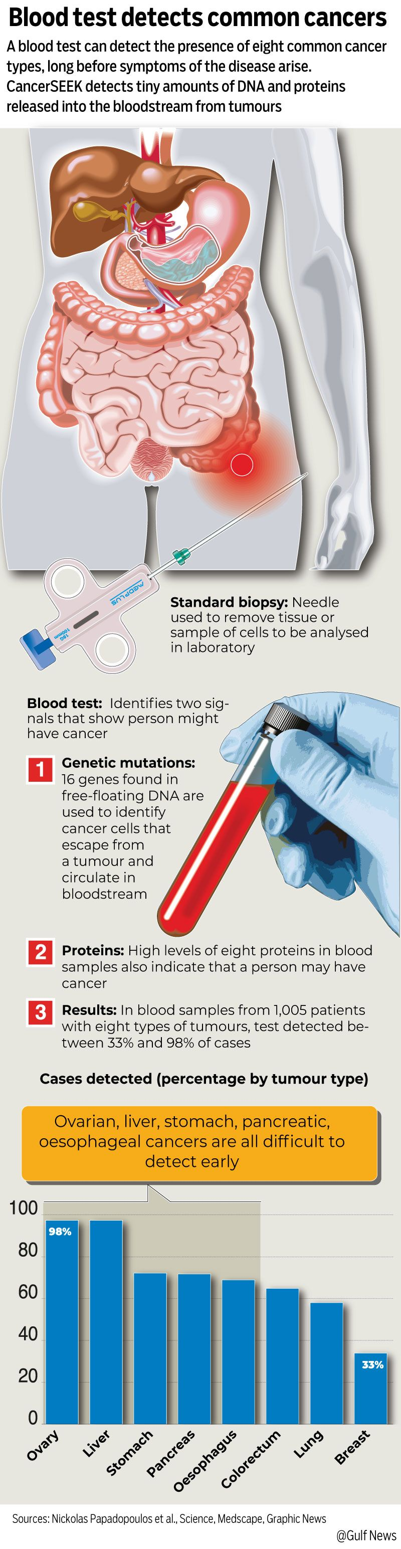Graphic cancer blood test